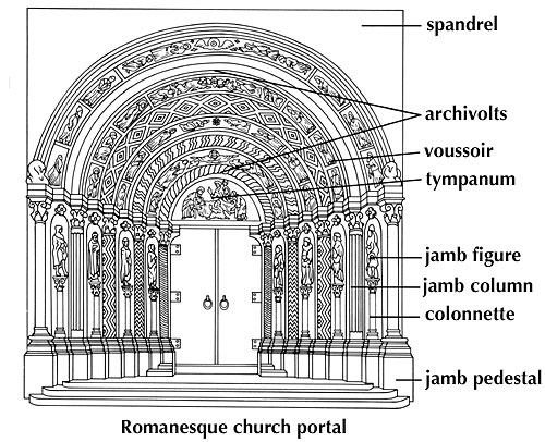 Gallery Images And Information Romanesque Architecture Diagram